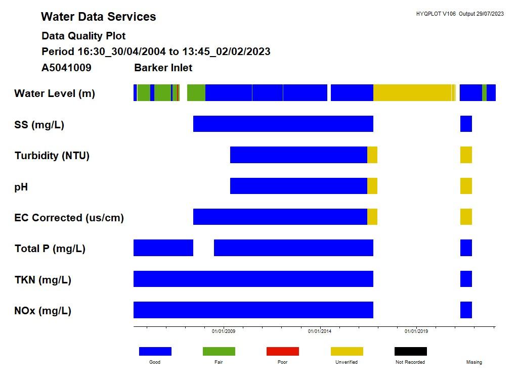 Data Quality Plot